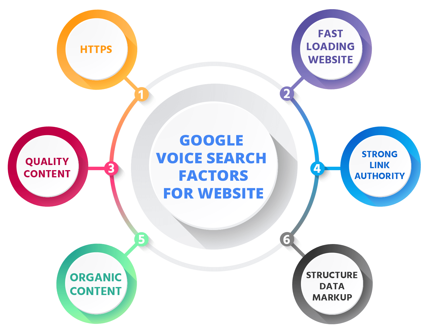 google voice search factors