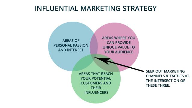 influencer venn diagram